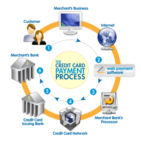 how the online credit card process works